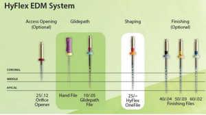 HyFlex EDM Rotary Files (Coltene)